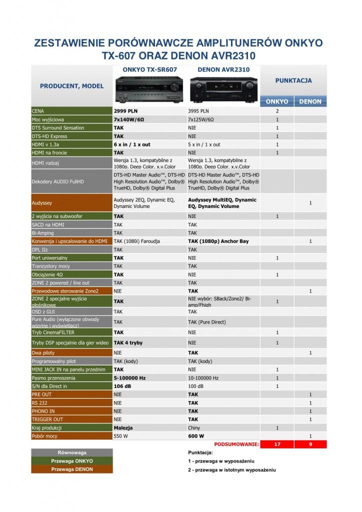 Porównanie TX-SR607 i AVR-2310