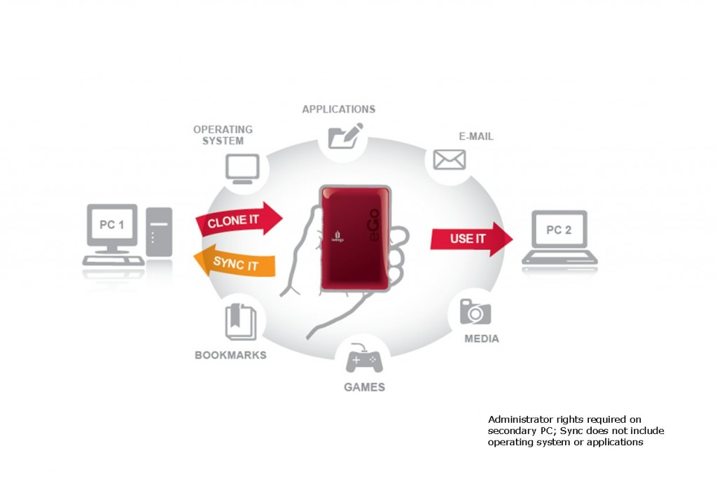 Iomega_vClone usage diagram