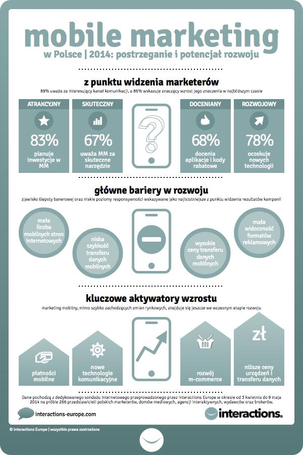 Mobile Marketing w Polsce 2014