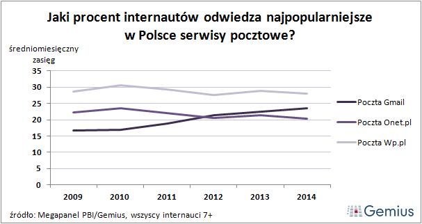 Jaki procent internautów odwiedza najpopularniejsze w Polsce serwisy pocztowe