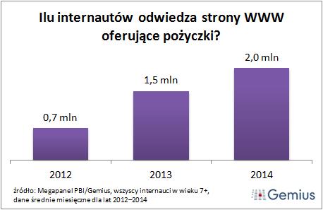Pożyczki online przyciągają co dziesiątego internautę,Ogólnopolski Dzień bez Długów