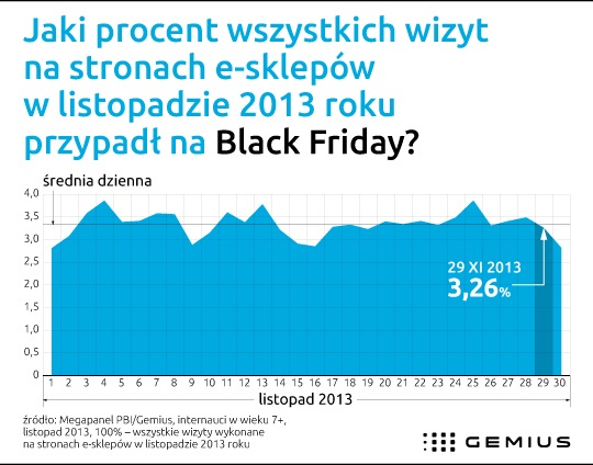 Black Friday w Polsce (jeszcze) nie działa