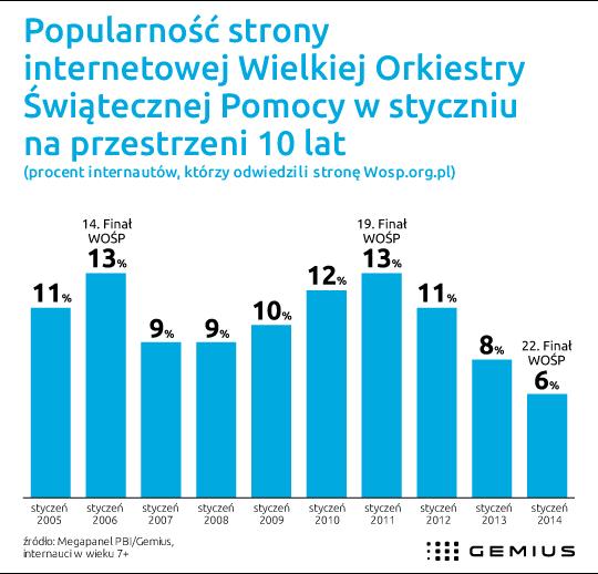 Strona Orkiestry coraz mniej popularna