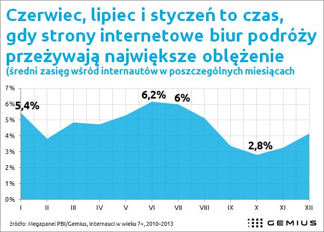 Polacy planują wyjazdy w czerwcu, lipcu i...