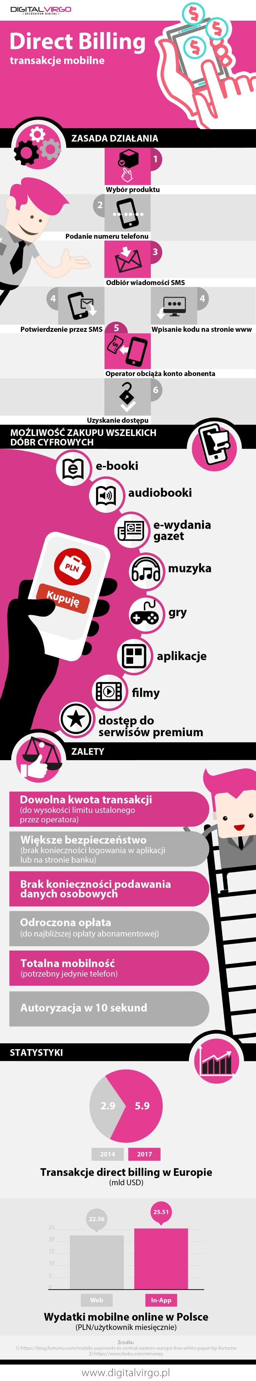 Direct_Billing_transakcje_mobilne