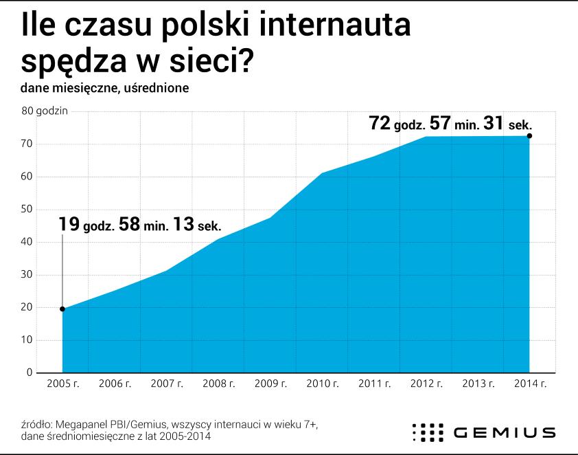 Polski internauta w sieci spędza ponad miesiąc