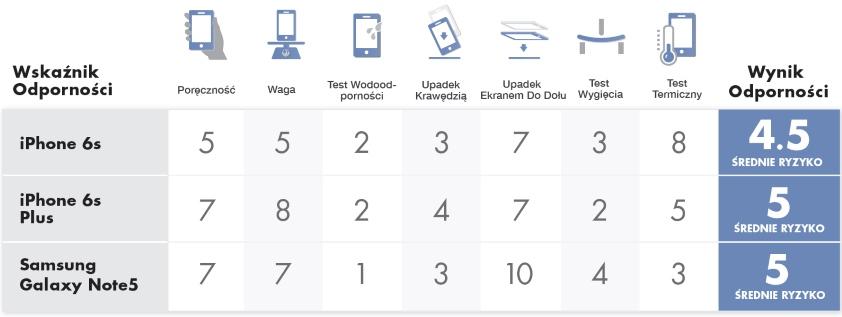 Test Odporności nowych iPhone'ów i Galaxy Note 5