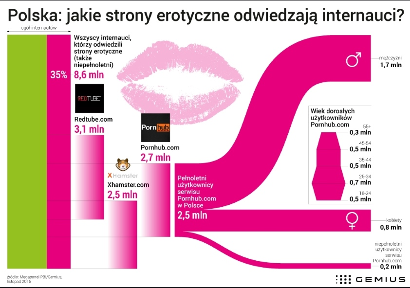 co dziesiąty polski internauta odwiedza serwis Pornhub.com