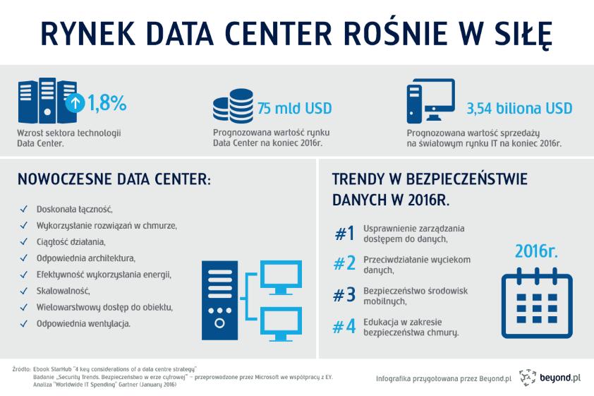 Branża Data Center rośnie w siłę