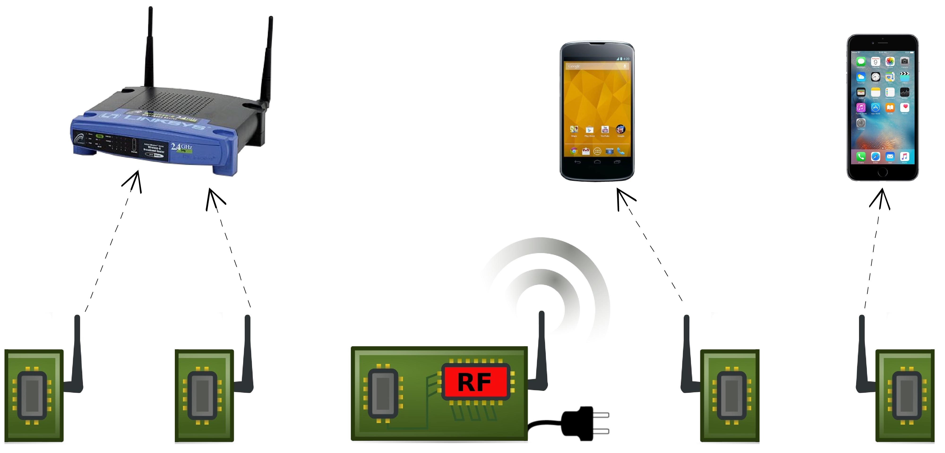 Pasywne Wi-Fi