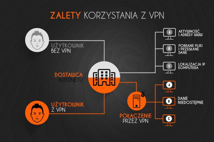 Wirtualna prywatna sieć (VPN)
