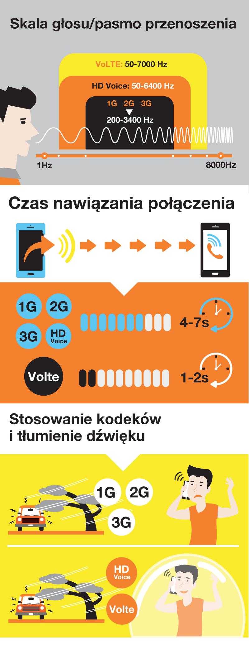 Orange jako pierwszy w Polsce uruchomił VoLTE