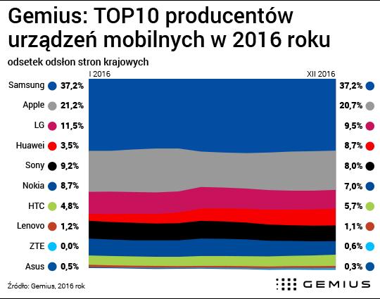 TOP producentów urządzeń mobilnych