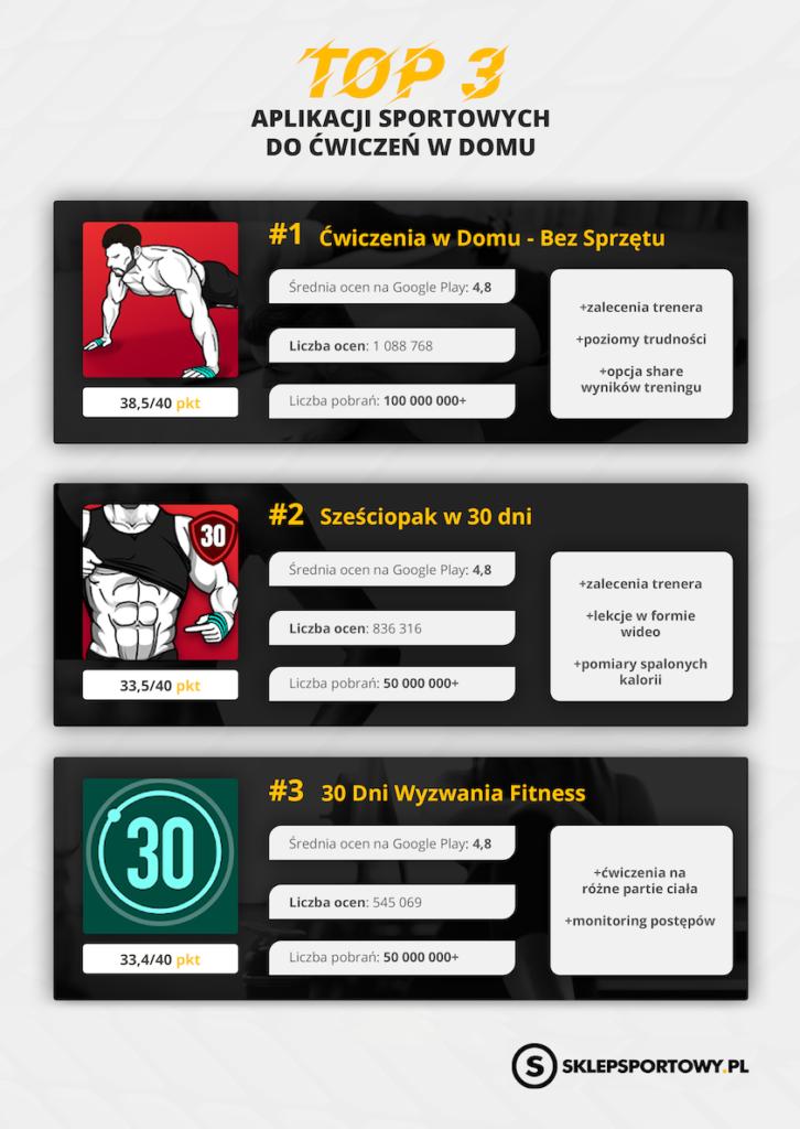 Ranking aplikacji sportowych