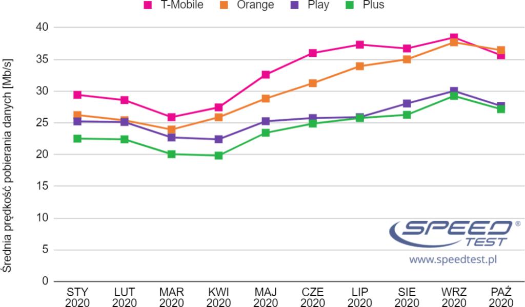 Prędkości w sieciach mobilnych