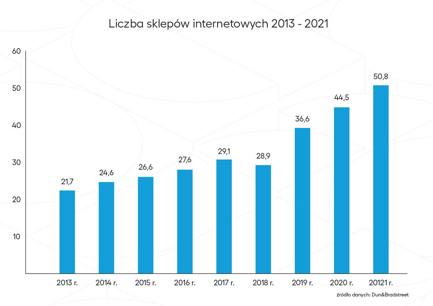liczba e-sklepów zarejestrowanych w Polsce